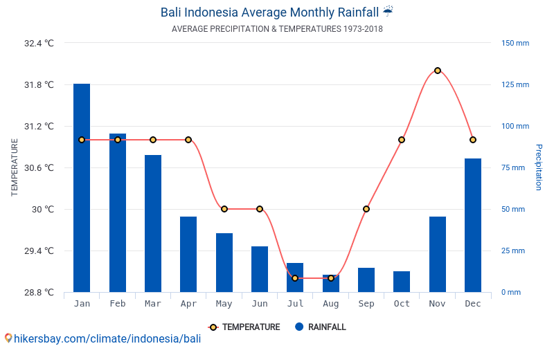 Data Tables And Charts Monthly And Yearly Climate Conditions In Bali