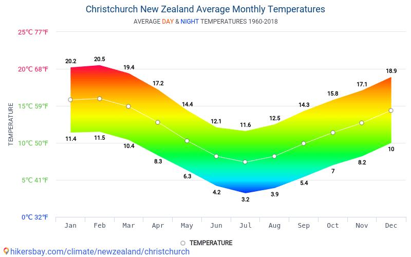 Wetter Christchurch