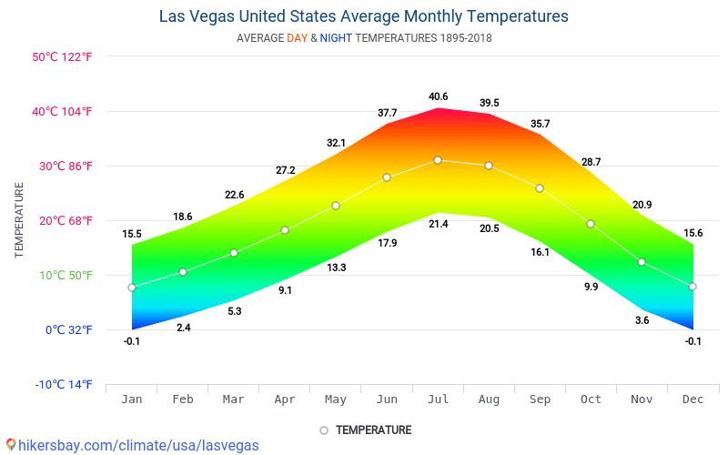 Temperaturen Las Vegas