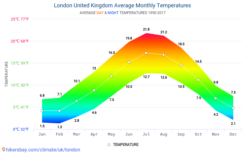 Average Monthly Temperatures Day And Night In London United Kingdom Climate Model Of Temperature Was Created On The Basis Of Data From Years 1950 2017
