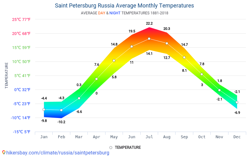 Data tables and charts monthly and yearly climate conditions in average monthly temperatures day and night in saint petersburg russia climate model of temperature was created on the basis of data from years 1881 2018 publicscrutiny Gallery