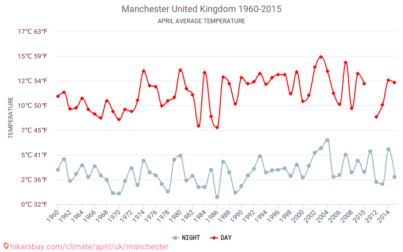 Manchester - Weather in April in Manchester, United Kingdom 2019