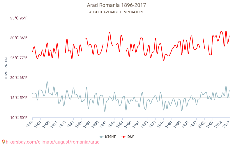 Arad - Weather in August in Arad, Romania 2020