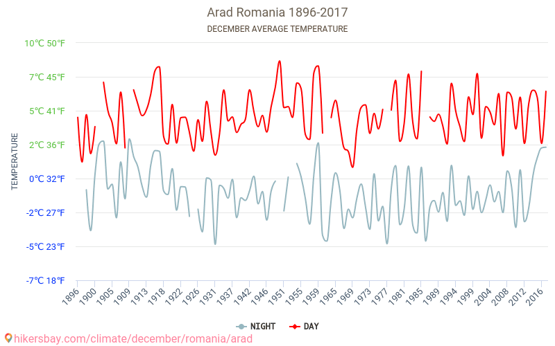 Arad - Weather in December in Arad, Romania 2019