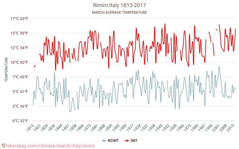 Wetter In Rimini