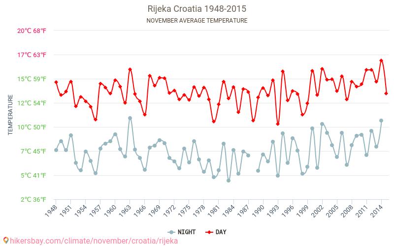Rijeka Wetter In November In Rijeka Kroatien 2019