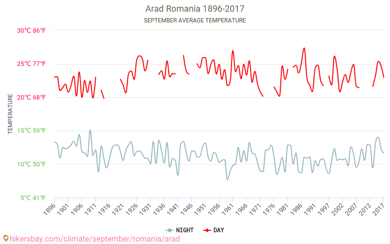 Arad - Weather in September in Arad, Romania 2019