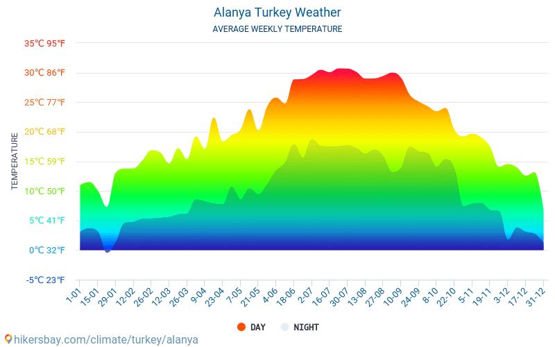vejret tyrkiet september