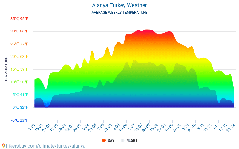 temperatur tyrkia oktober