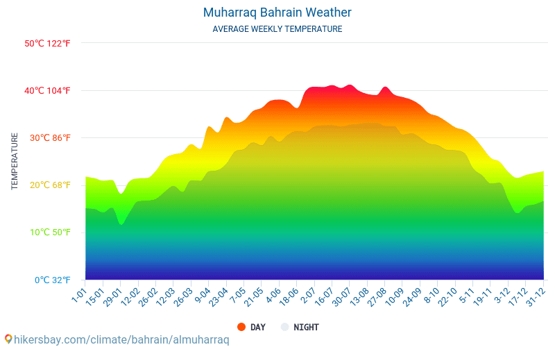 Muharraq Bahrain weather 2019 Climate and weather in