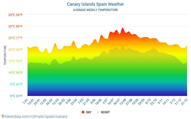 Kanarieöarna Spanien Väder 2019 Klimat Och Väder I Kanarieöarna