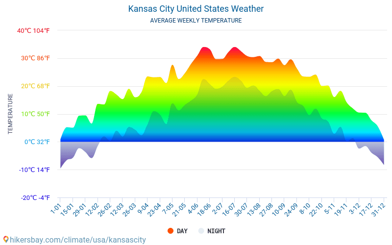 Kansas City United States weather 2019 Climate and weather