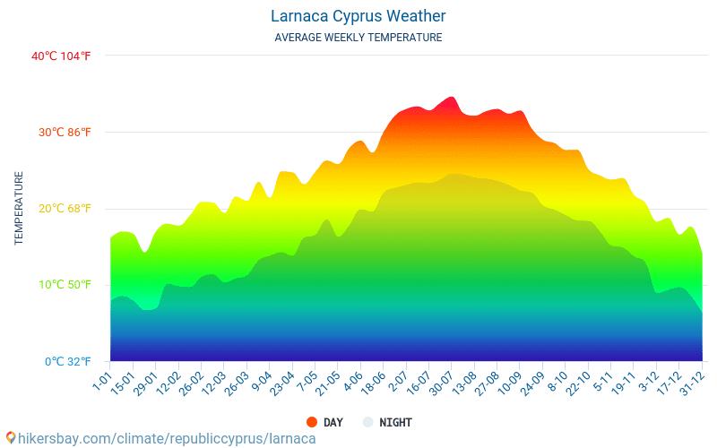 Larnaca Cipru meteo 2019 Clima si vremea in Larnaca - Cel