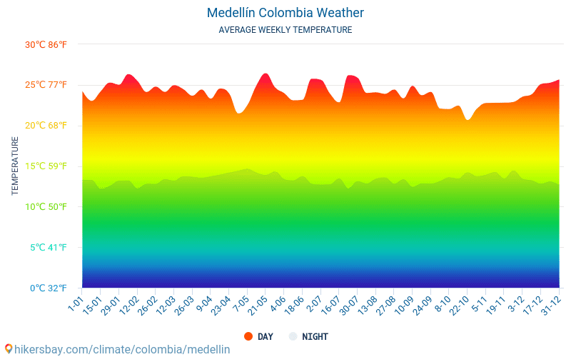Medellín Weather and Climate: The City of Eternal Spring