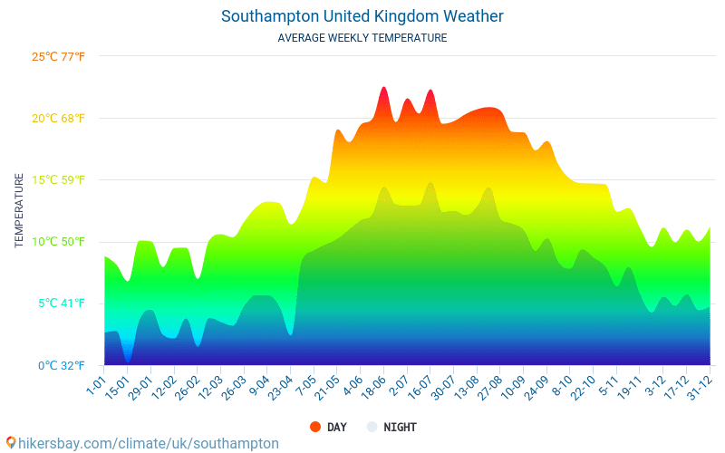Southampton Average Monthly Temperatures And Weather 2015 2019 Average Temperature In Southampton Over The