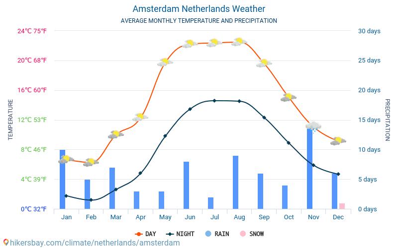vejret holland 14 dage