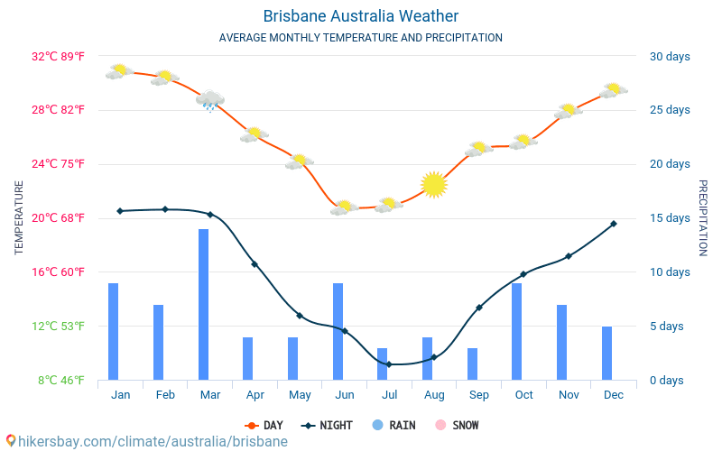 australien väder klimat