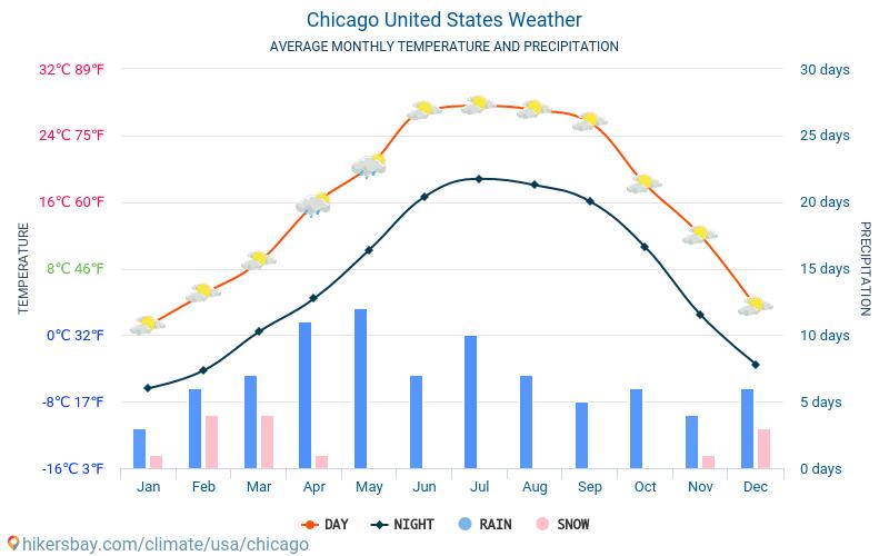 chicago statele unite ale americii meteo 2018 clima si vremea in chicago cel mai bun timp i. Black Bedroom Furniture Sets. Home Design Ideas