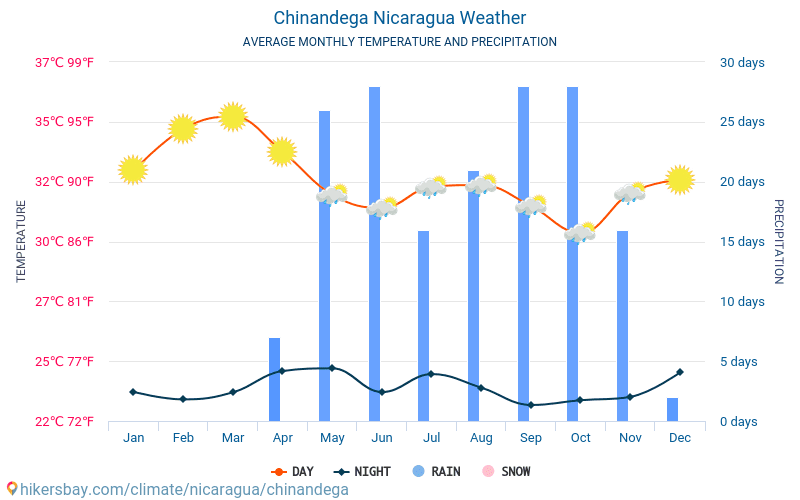Chinandega Nikaragua Pogoda 2019 Klimat I Pogoda W Chinandega