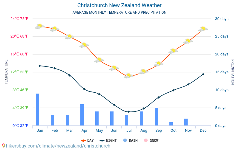 Christchurch - Nhiệt độ trung bình hàng tháng và thời tiết 2015 - 2019 Nhiệt độ trung bình ở Christchurch trong những năm qua. Thời tiết trung bình ở Christchurch, New Zealand.