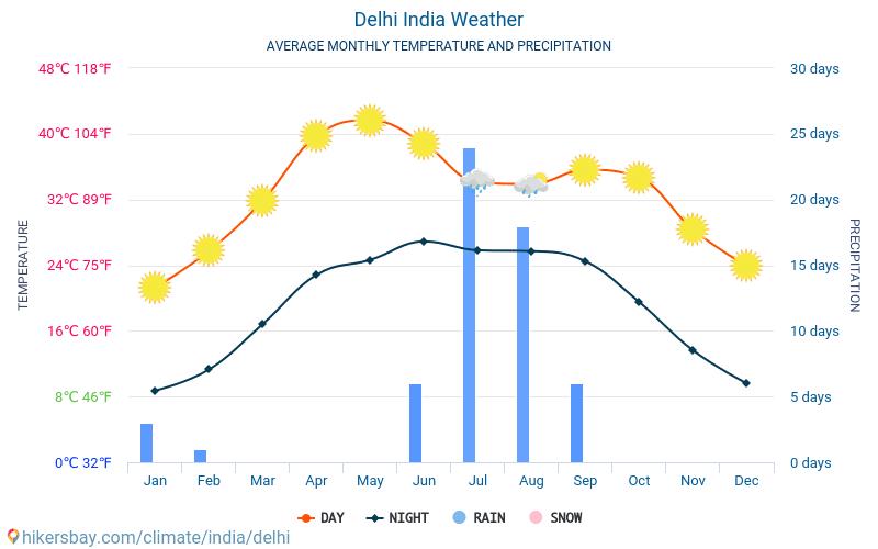Delhi weather in june 2020