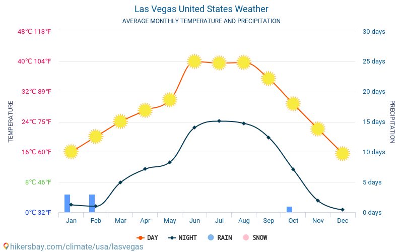 Las Vegas United States Weather 2019 Climate And Weather In Las