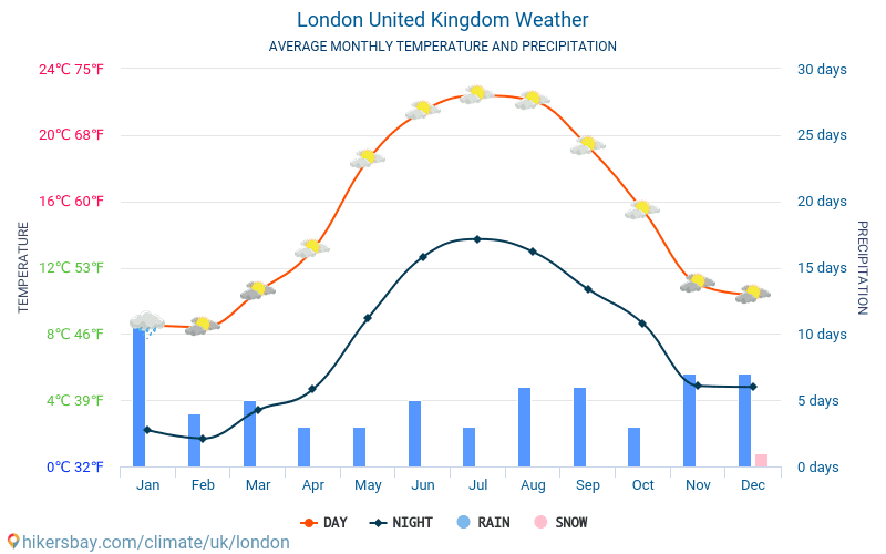 London Average Monthly Temperatures And Weather 2015 2019 Average Temperature In London Over The