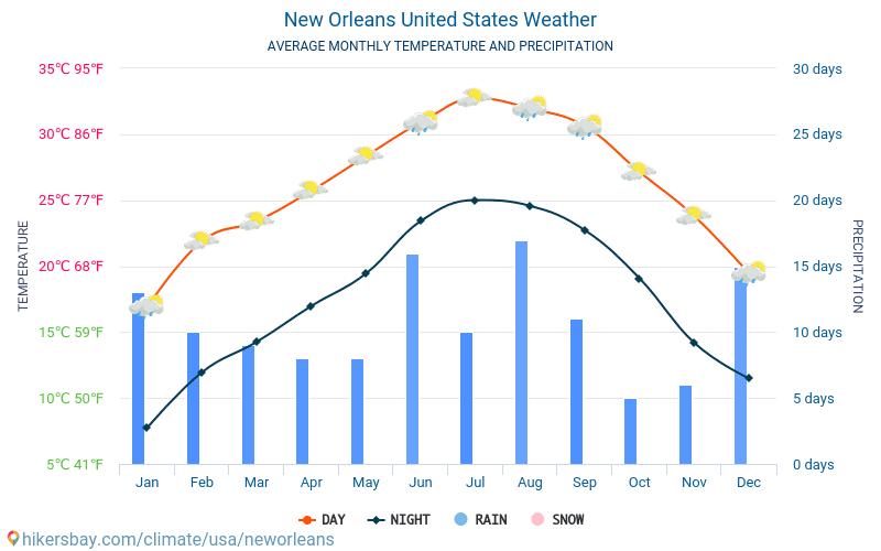 New Orleans Stati Uniti DAmerica Tempo 2018 Clima E Meteo A