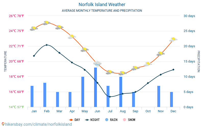 Norfolk Island Weather November