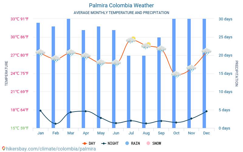 cartagena colombia temperaturer