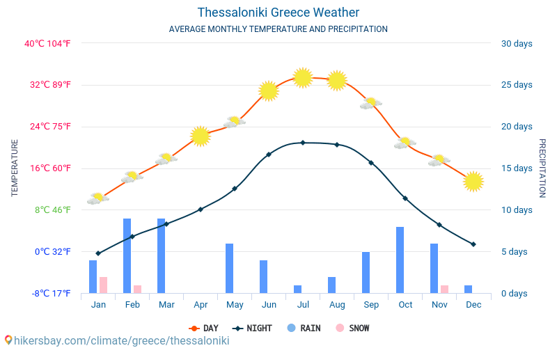 26323506ce ... Thessaloniki - Average Monthly temperatures and weather 2015 - 2019  Average temperature in Thessaloniki over the