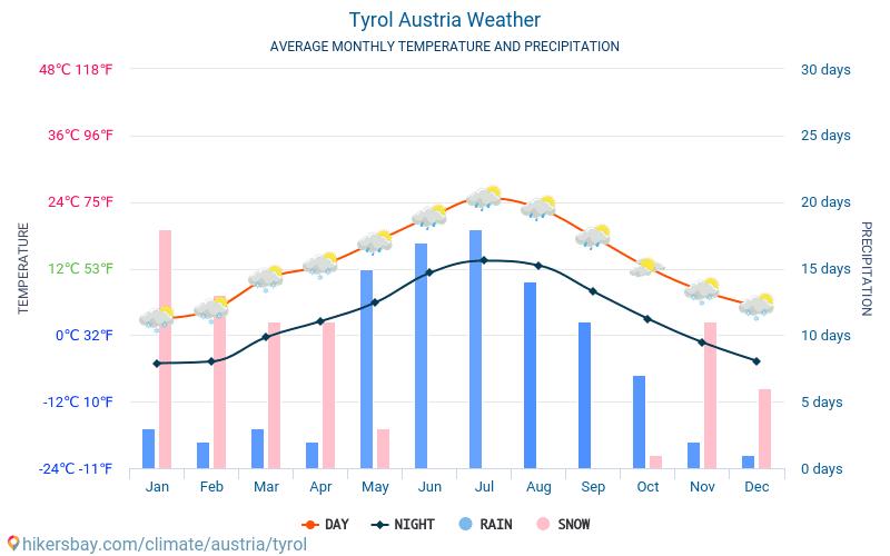 vejret i østrig