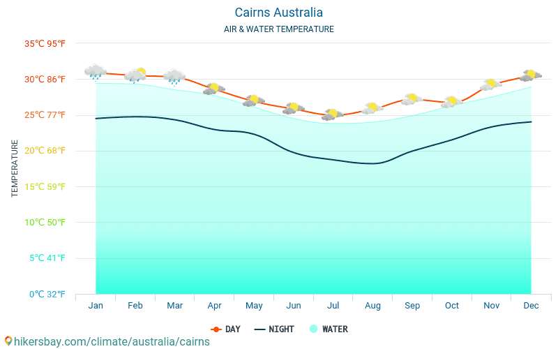 Cairns Australia weather 2019 Climate and weather in Cairns