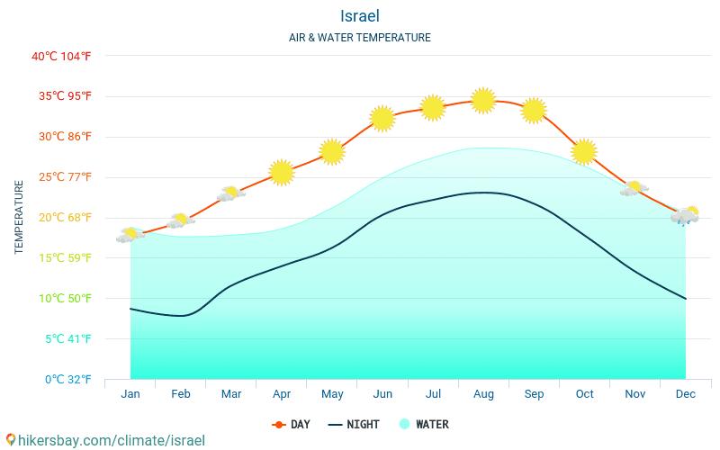 röda havet temperatur