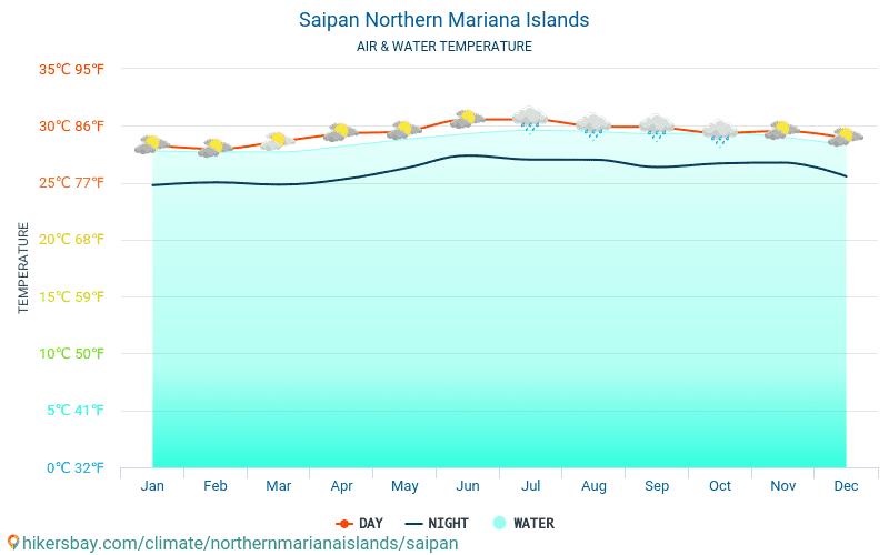 Weather In Saipan Mariana Islands