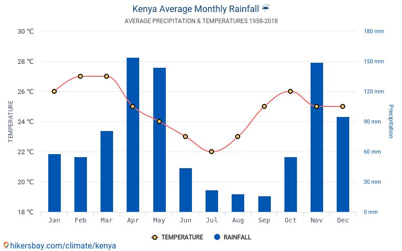 Kenya - Gennemsnitlige månedlige temperatur og vejr 1958 - 2018 Gennemsnitstemperatur i Kenya gennem årene. Gennemsnitlige vejr i Kenya.
