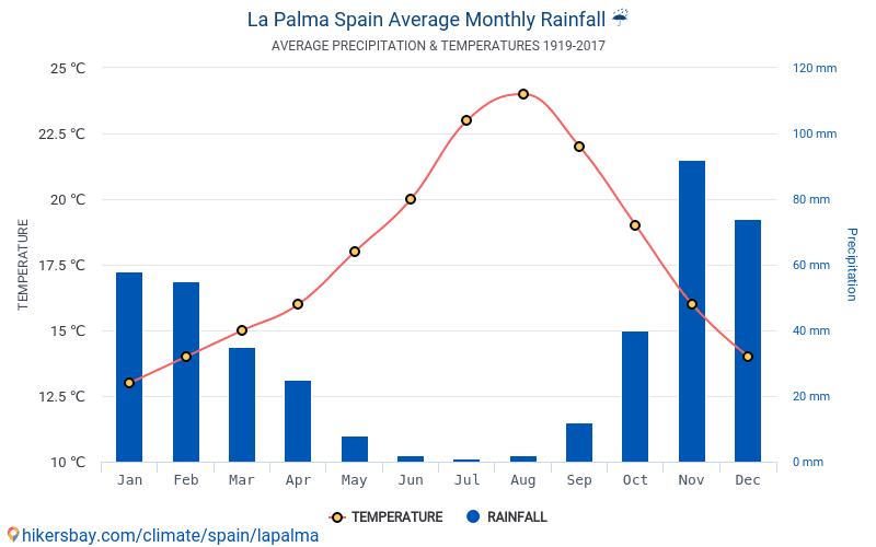La Palma - Mēneša vidējā temperatūra un laika 1919 - 2017 Vidējā temperatūra ir La Palma pa gadiem. Vidējais laika La Palma, Spānija.