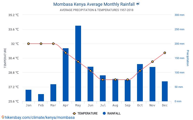Mombasa - Gennemsnitlige månedlige temperatur og vejr 1957 - 2018 Gennemsnitstemperatur i Mombasa gennem årene. Gennemsnitlige vejr i Mombasa, Kenya.