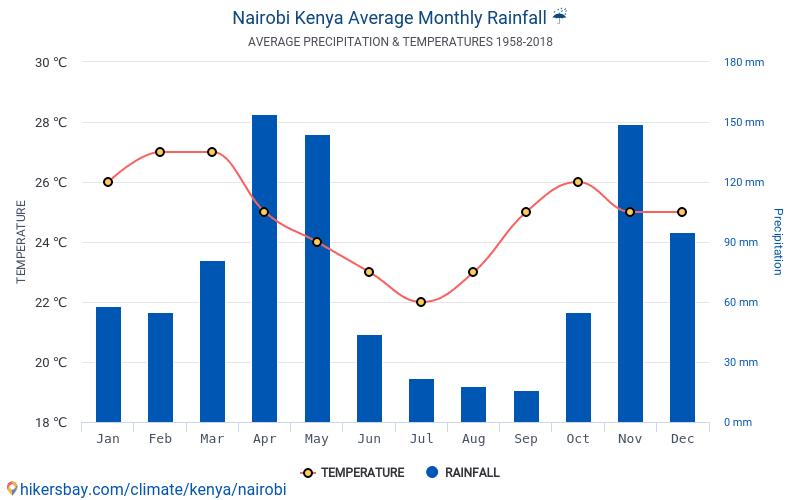 Nairobi - Gennemsnitlige månedlige temperatur og vejr 1958 - 2018 Gennemsnitstemperatur i Nairobi gennem årene. Gennemsnitlige vejr i Nairobi, Kenya.
