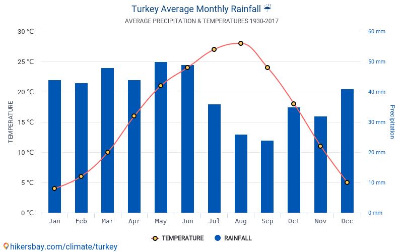 Turecko - Průměrné měsíční teploty a počasí 1930 - 2017 Průměrná teplota v Turecko v letech. Průměrné počasí v Turecko.