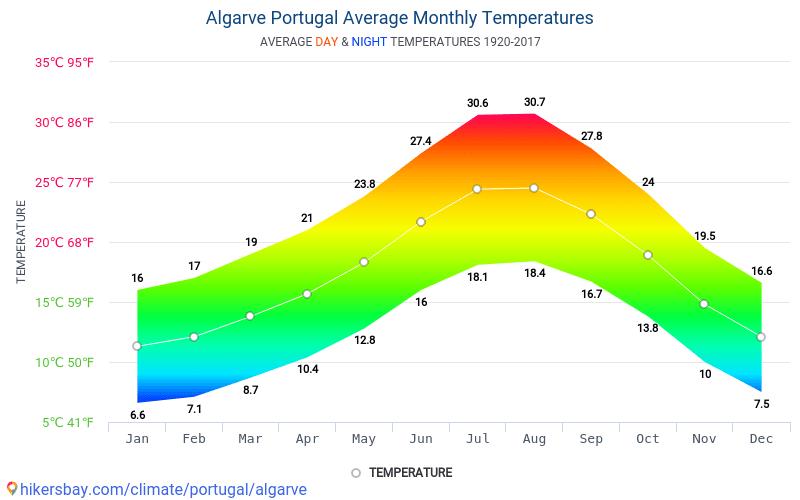 Algarve - Clima e temperaturas médias mensais 1920 - 2017 Temperatura média em Algarve ao longo dos anos. Tempo médio em Algarve, Portugal.