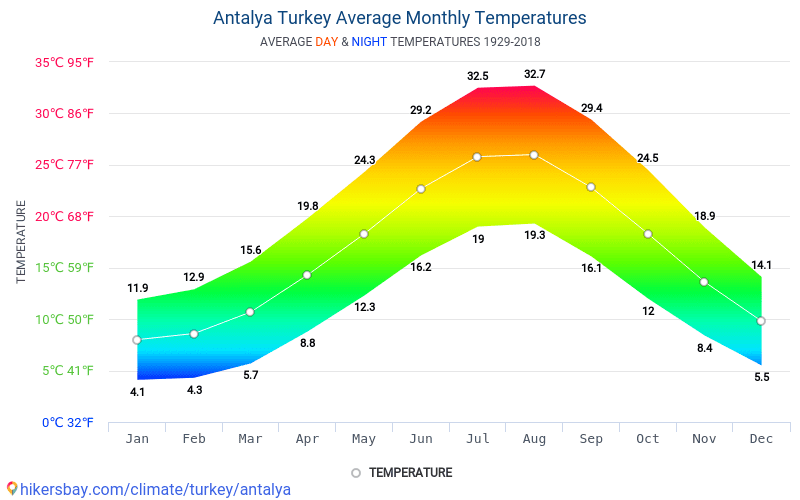 Antalya - Average Monthly temperatures and weather 1929 - 2018 Average temperature in Antalya over the years. Average Weather in Antalya, Turkey.