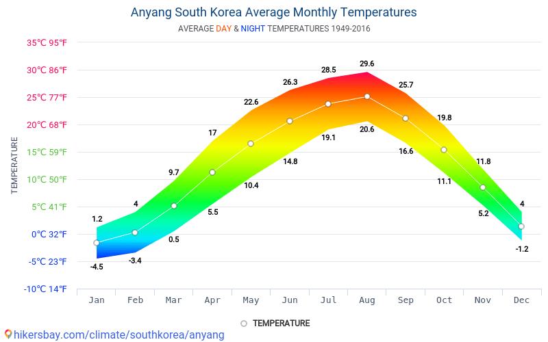 Anyang - Clima e temperature medie mensili 1949 - 2016 Temperatura media in Anyang nel corso degli anni. Tempo medio a Anyang, Corea del Sud.