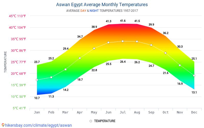 أسوان - متوسط درجات الحرارة الشهرية والطقس 1957 - 2017 يبلغ متوسط درجة الحرارة في أسوان على مر السنين. متوسط حالة الطقس في أسوان, مصر.