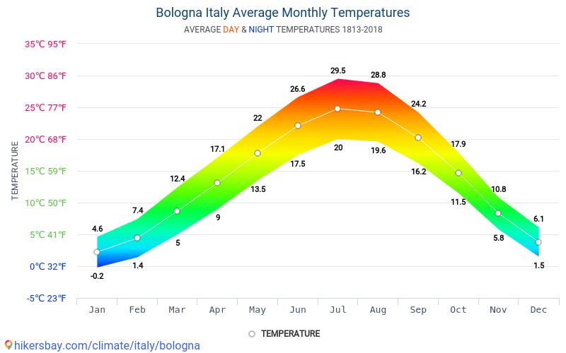 Bolonia - Clima y temperaturas medias mensuales 1813 - 2018 Temperatura media en Bolonia sobre los años. Tiempo promedio en Bolonia, Italia.