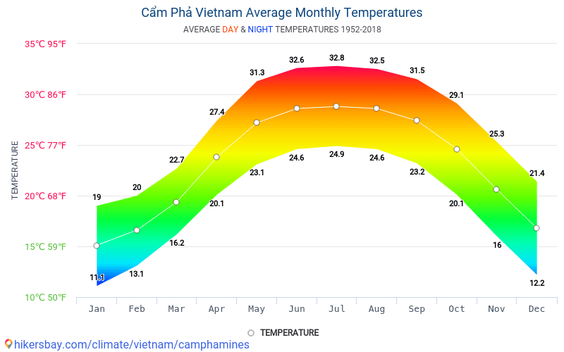 Cẩm Phả - Average Monthly temperatures and weather 1952 - 2018 Average temperature in Cẩm Phả over the years. Average Weather in Cẩm Phả, Vietnam.