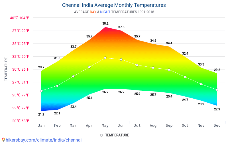 Chennai - Average Monthly temperatures and weather 1901 - 2018 Average temperature in Chennai over the years. Average Weather in Chennai, India.