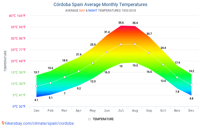 Córdoba - Average Monthly temperatures and weather 1920 - 2018 Average temperature in Córdoba over the years. Average Weather in Córdoba, Spain.