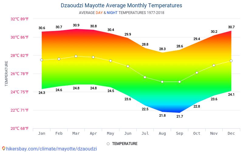 Дзаудзі - Середні щомісячні температури і погода 1977 - 2018 Середня температура в Дзаудзі протягом багатьох років. Середній Погодні в Дзаудзі, Майотта.