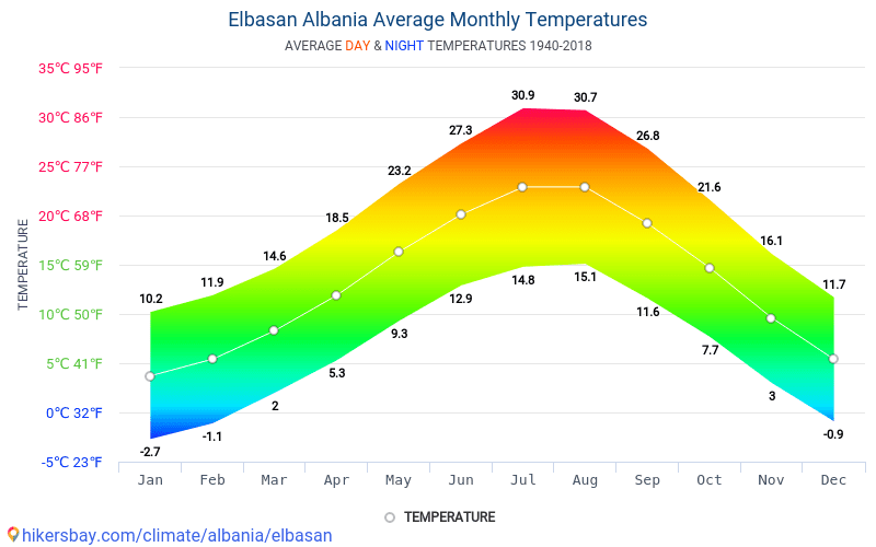 Elbasan - Gjennomsnittlig månedlig temperaturen og været 1940 - 2018 Gjennomsnittstemperaturen i Elbasan gjennom årene. Gjennomsnittlige været i Elbasan, Albania.